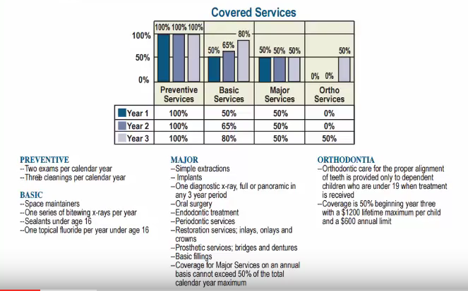 dental coverage services sheet